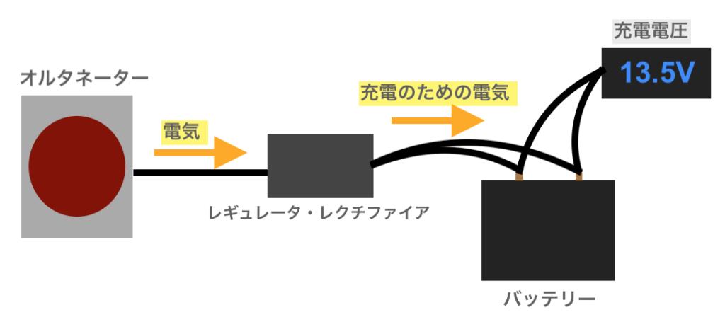 バイクの発電機からバッテリーまでの図と電圧計
